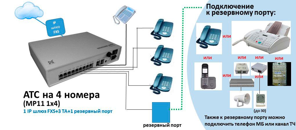 Схема АТС на 4 внутренних абонентов с полным переходом на IP и одним резервным кортом