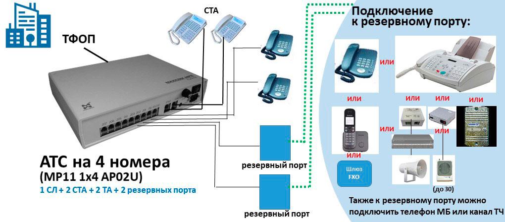 Схема АТС на 4 внутренних абонентов с двумя свободными портами АЛ