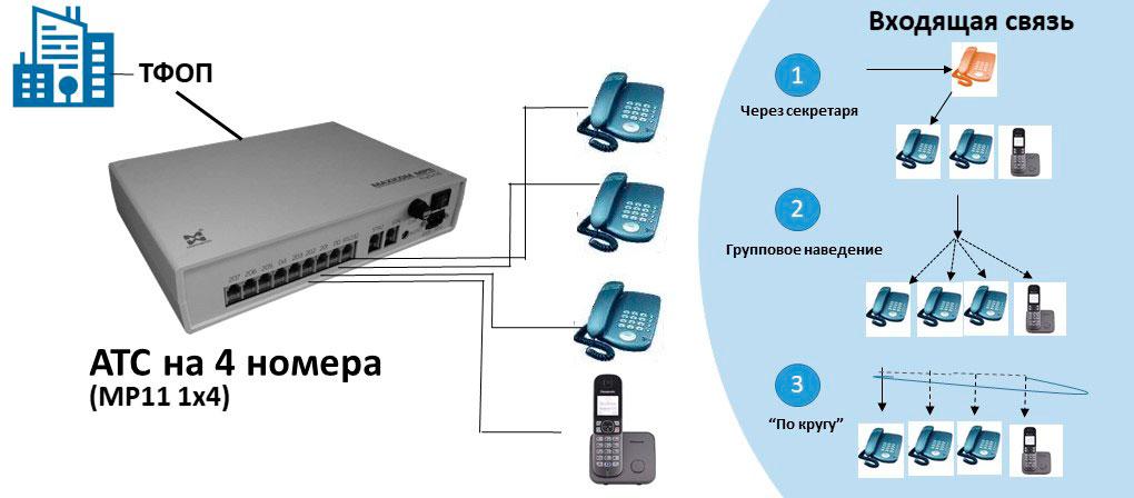 Схема АТС на 4 внутренних абонентов с подключением DECT.