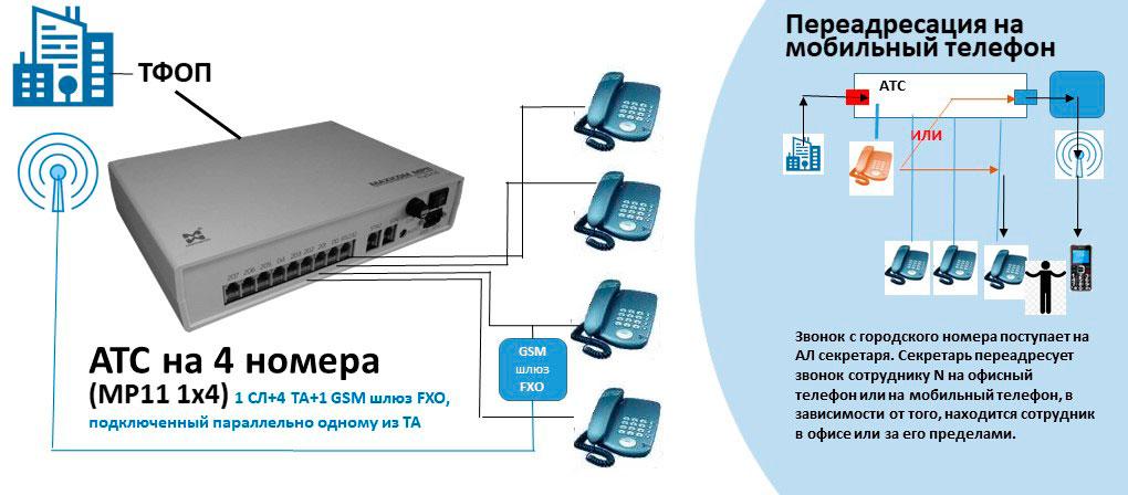 Схема АТС на 4 внутренних абонентов с GSM шлюзом, подключенным параллельно одному из ТА