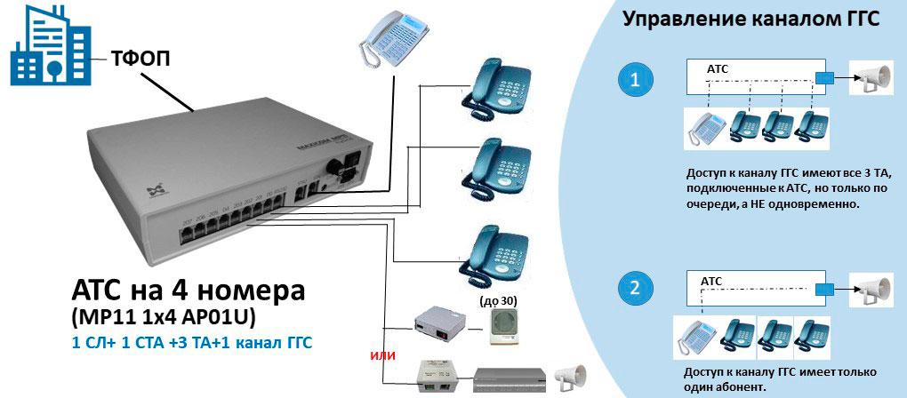 Схема АТС на 4 внутренних абонентов с подключением ГГС