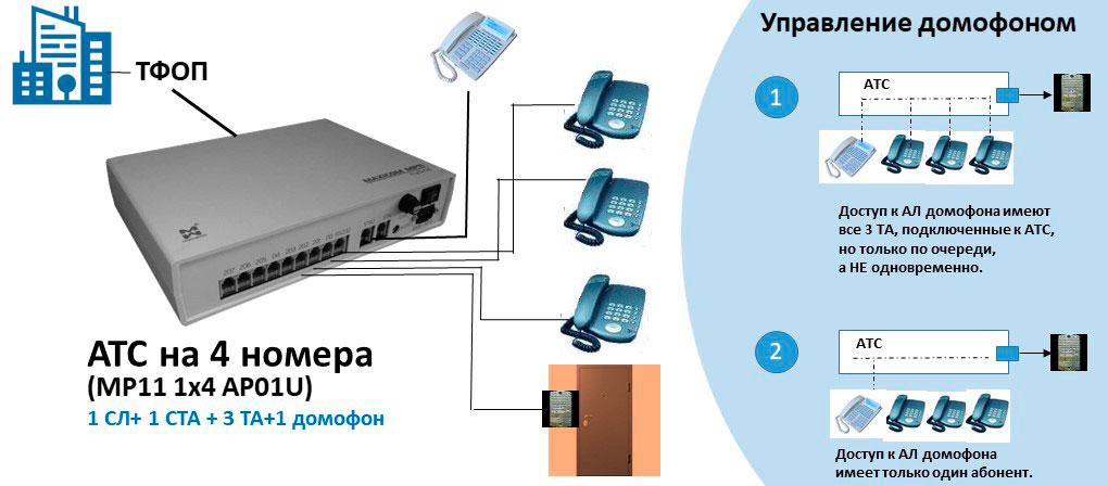 Схема АТС на 4 внутренних абонентов с возможностью дистанционного контроля доступа в помещение