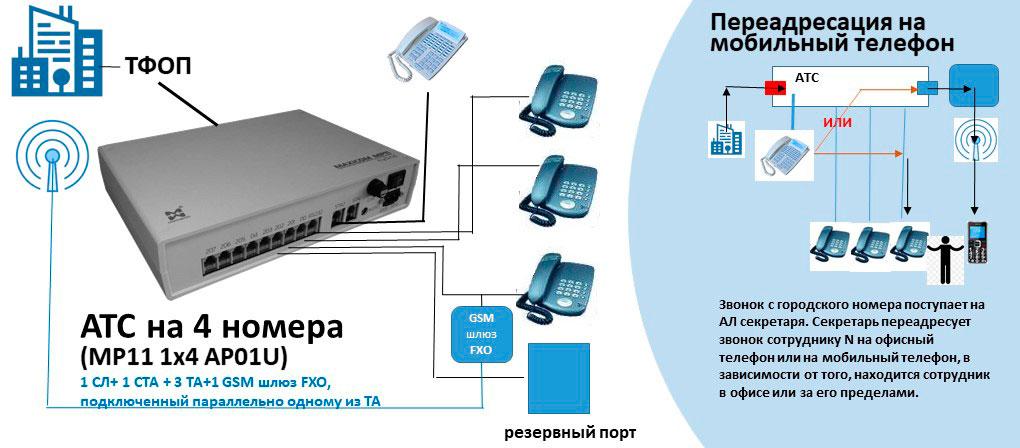 Схема АТС на 4 внутренних абонентов с возможностью переадресации на мобильный телефон и 1 резервным портом АЛ