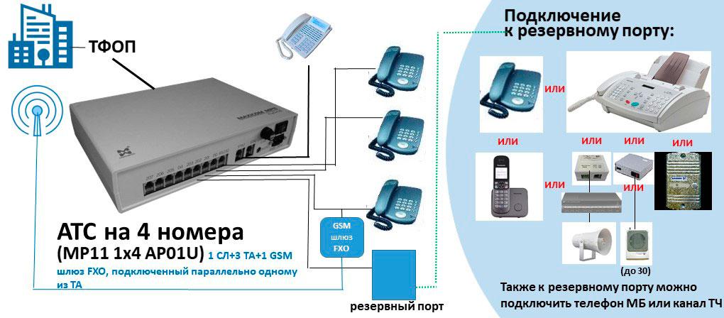 Схема АТС на 4 внутренних абонента с GSM шлюзом FXO и резервным портом.