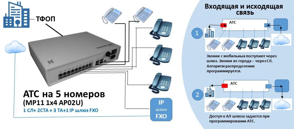 Схема АТС на 5 внутренних абонентов с IP шлюзом FXO