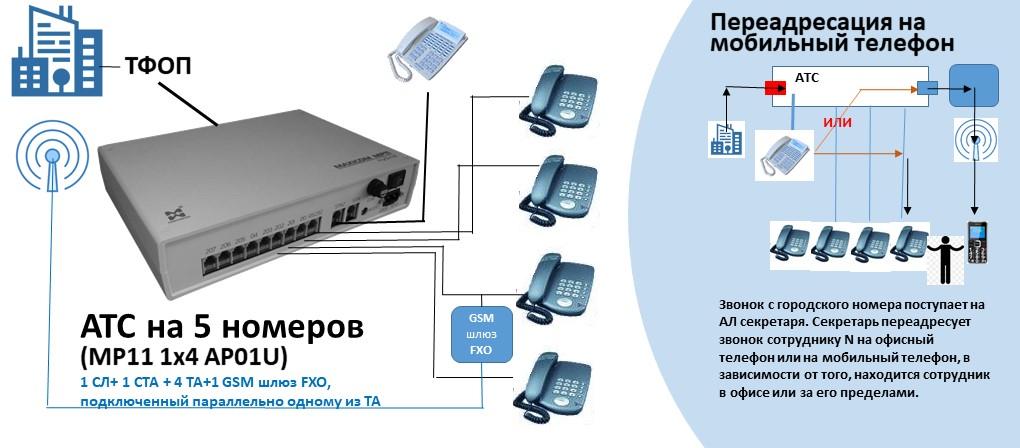 Схема АТС на 5 внутренних абонентов с GSM шлюзом FXO
