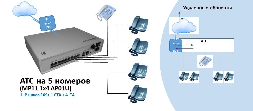 Схема АТС на 5 внутренних абонентов с подключением IP шлюза FXS