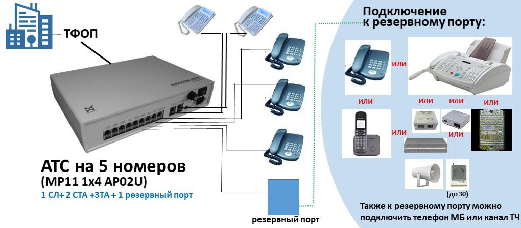 Схема АТС на 5 внутренних абонентов и одним резервным портом