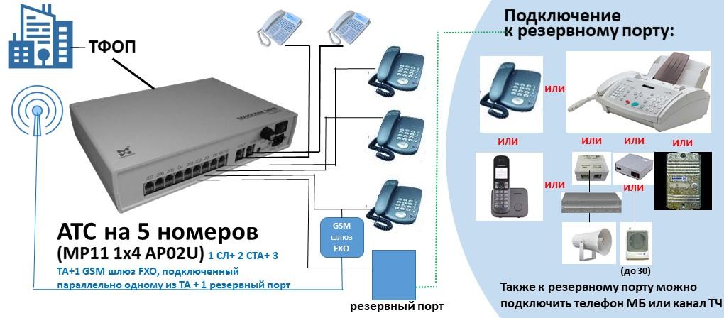 Схема АТС на 5 внутренних абонентов с параллельным подключением GSM шлюза FXO