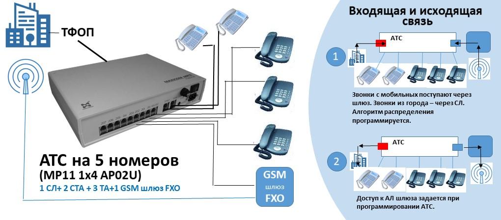 Схема АТС на 5 внутренних абонентов с GSM шлюзом FXO.