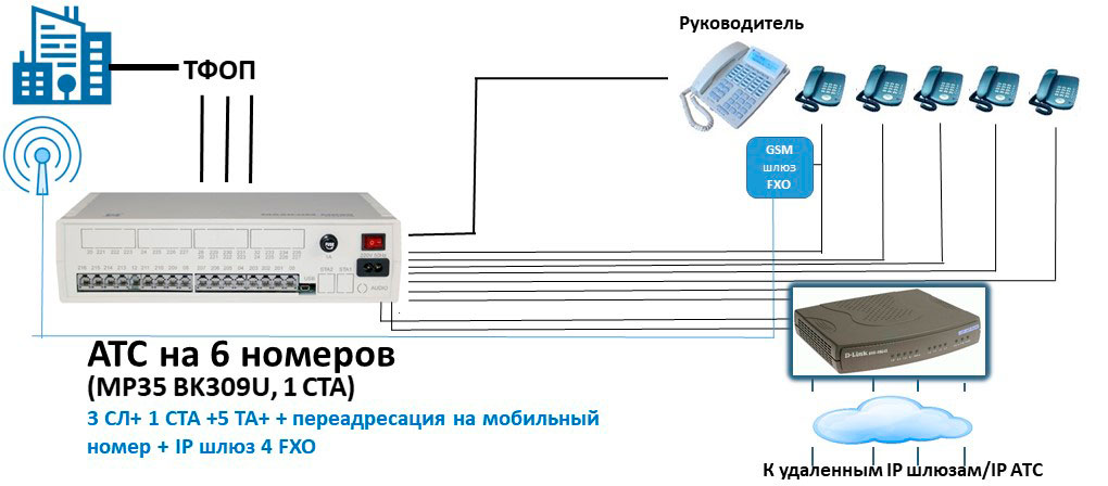 Схема АТС на 6 внутренних абонентов с подключением GSM шлюза FXO и IP шлюза 4 FXO