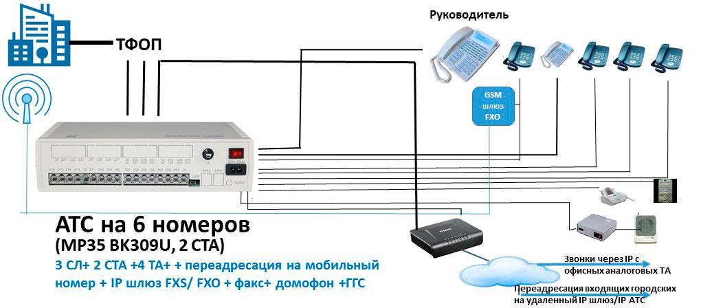 Схема АТС на 6 номеров с GSM шлюзом FXO и IP шлюзом FXS/FXO