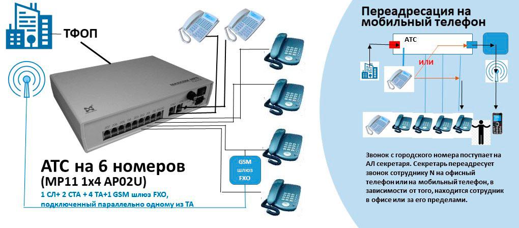 Схема АТС на 6 внутренних абонентов с переадресацией входящего родского вызова на мобильный номер в случае необходимости