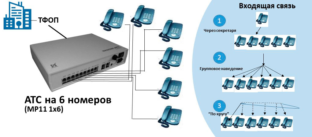 Схема АТС на 5 номеров, аналоговые абоненты