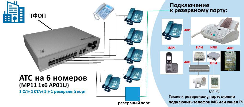 Схема АТС на 6 внутренних абонентов с 1 резервным портом АЛ