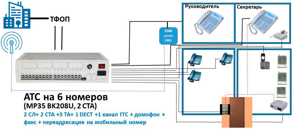 Схема АТС на 6 номеров вулючает факс. пульт связи и возможность переадресации на мобильный номер