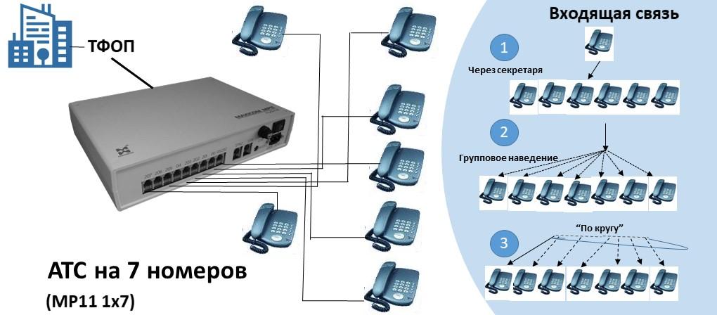 Схема АТС на 7 внутренних абонентов, аналоговая телефония