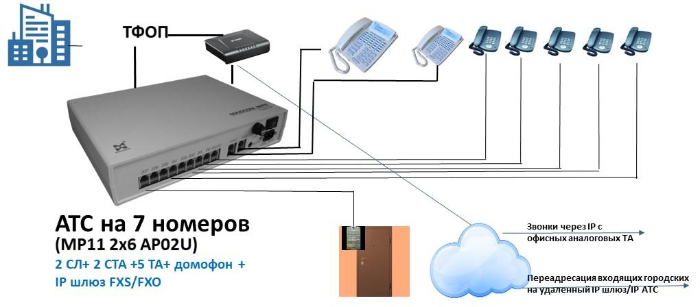 Схема АТС на 7 внутренних абонентов с IP шлюзом FXS/FXO