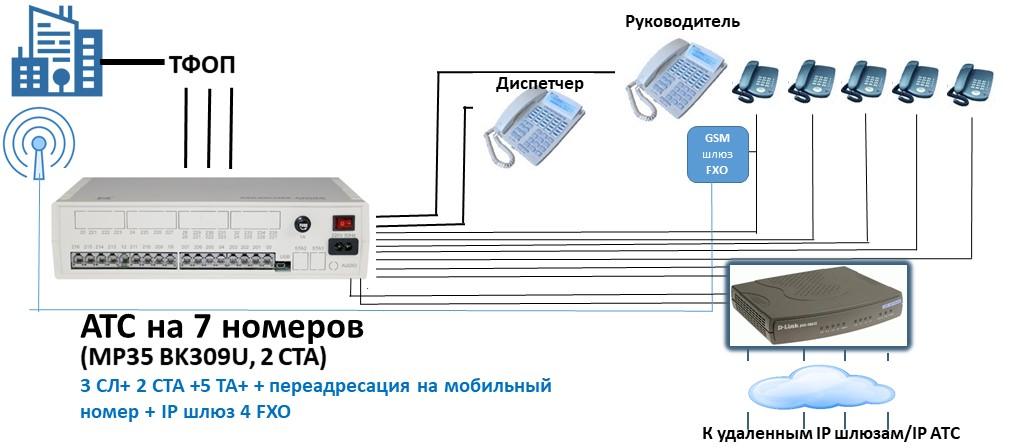 Схема мини АТС на 7 номеров с ГГС, выходом на IP и переадресацией на мобильный номер
