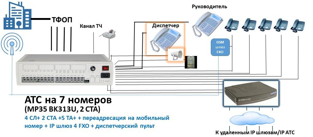 Схема АТС на 7 номеров с выходом на IP, канал ТЧ и пультом диспетчера