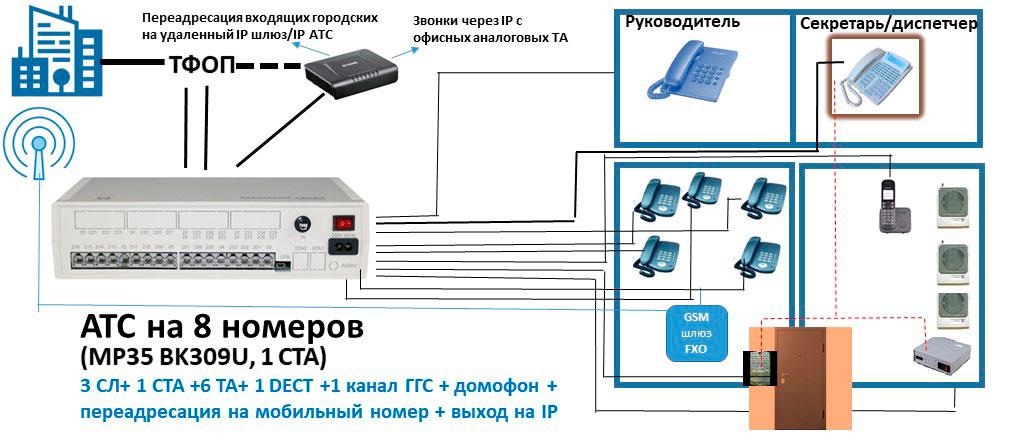 Схема мини АТС на 8 абонентов с выходом на ГГС, IP и дистанционный контроль доступа в помещение