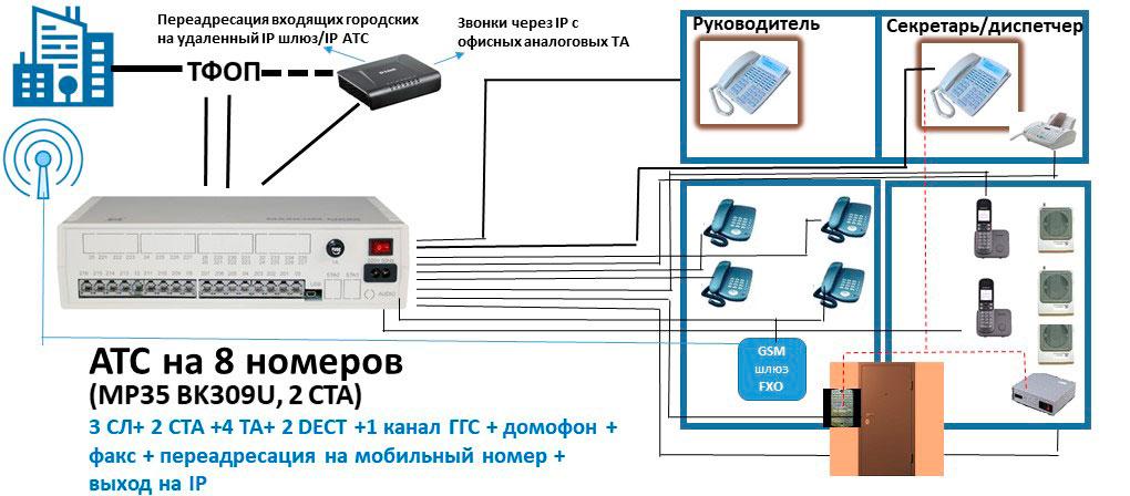Схема мини АТС на 8 абонентов с пультом связи и выходом на IP