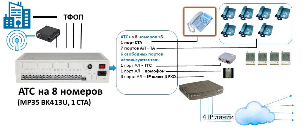 Схема мини АТС на 8 внутренних абонентов с выходом на 4 IP и мобильного оператора
