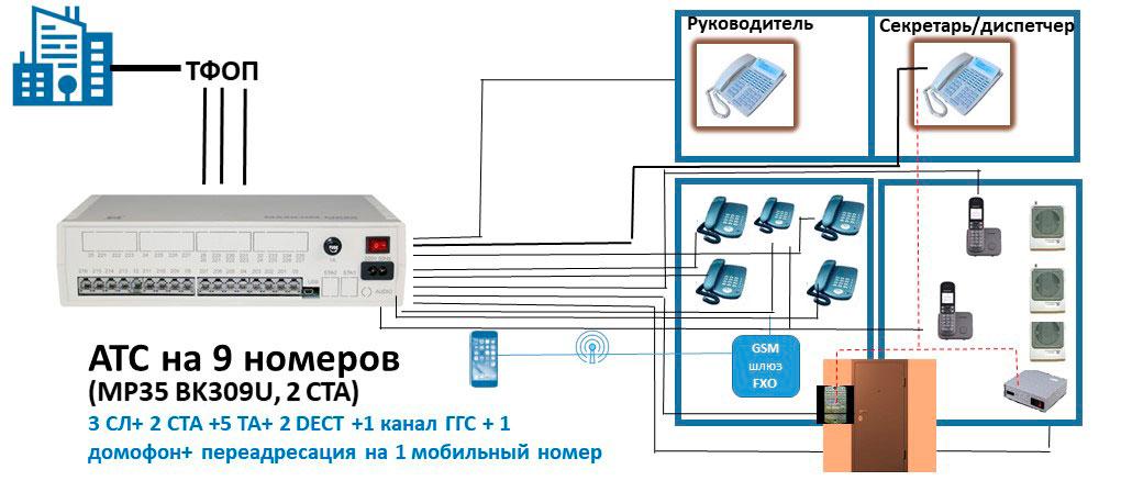 Схема мини АТС на 9 абонентов с функцией ГГС и дистанционного контроля доступа