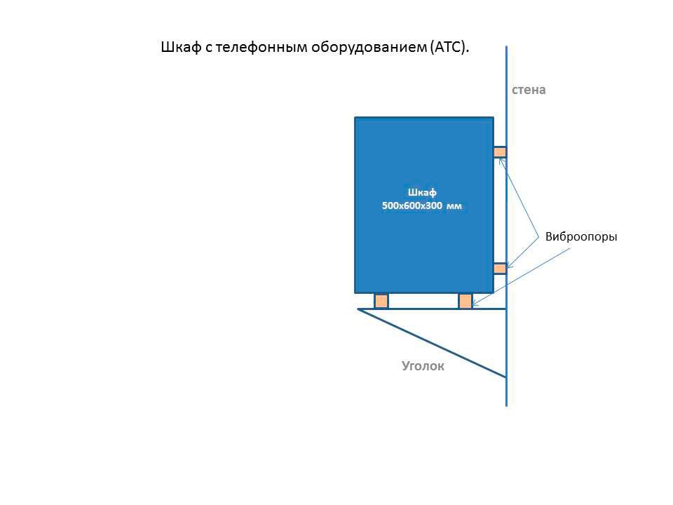 Принципиальная схема крепления шкафа для АТС и станционного кросса