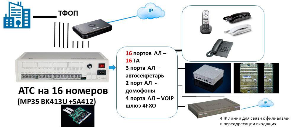 Схема подключения к мини АТС на 16 абонентов VOIP шлюзов
