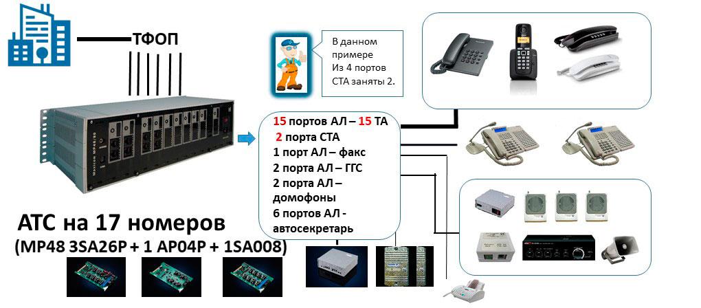 Схема мини АТС на 17 абонентов для офиса с использованием дополнительного оконечного оборудования