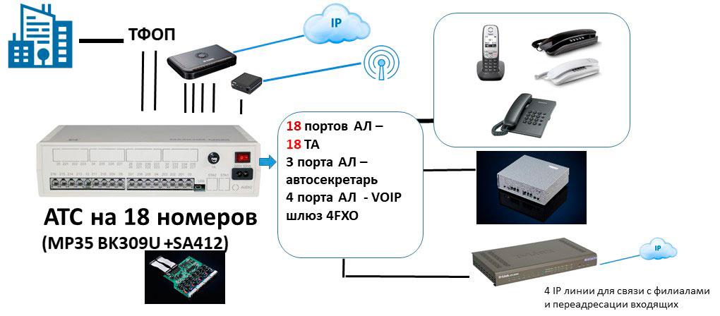 Схема мини АТС для офиса на 18 абонентов с выходом на IP и сотового оператора