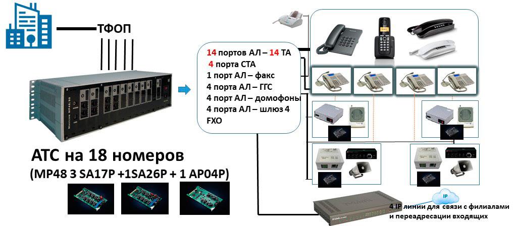 Схема АТС на 18 абонентов с диспетчерскими пультами и каналами ГГС
