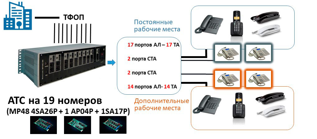 Схема мини АТС на 19 абонентов с возможностью расширения