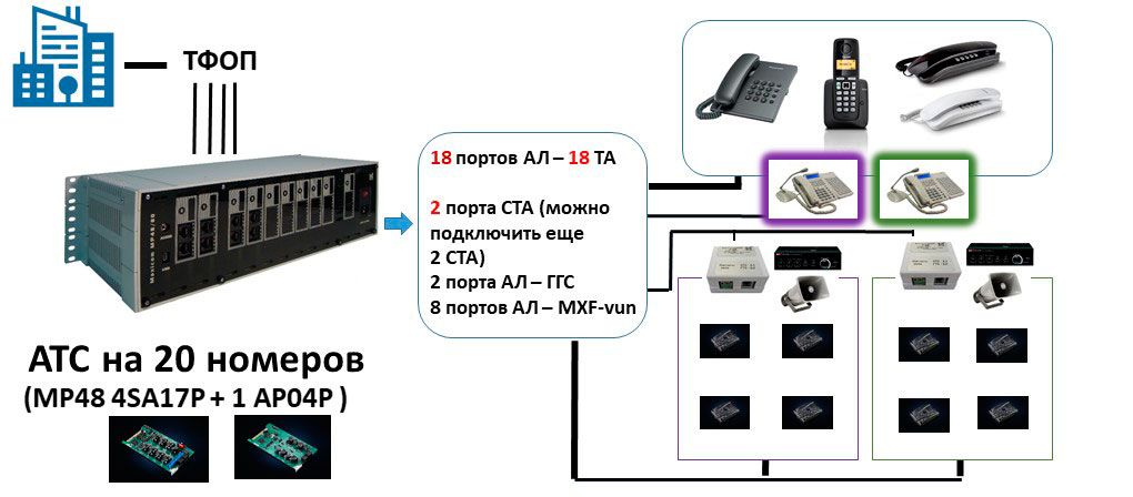 Схема АТС на 20 номеров с подключением переговорных устройств