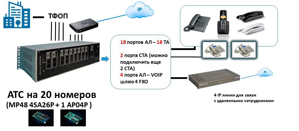Схема АТС на 20 номеров с выходом на IP и отдельным шлюзом для связи с удаленными сотрудниками