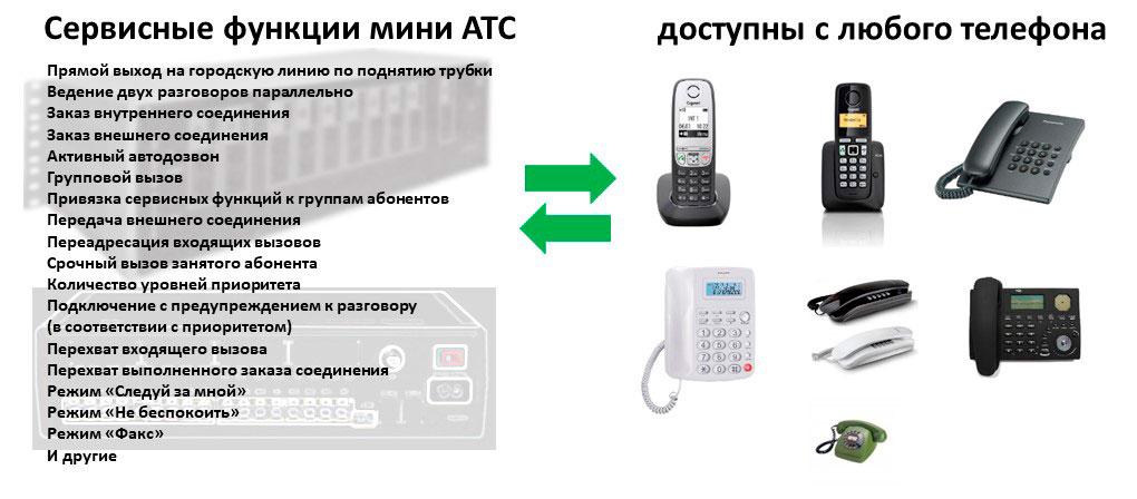 Список основных функций мини АТС и изображения телефонных аппаратов