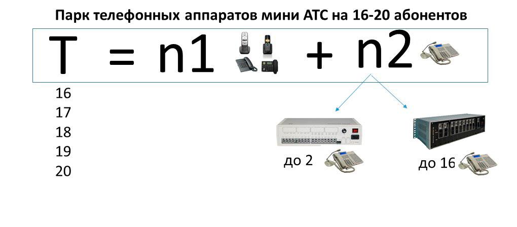 Формула определения минимального состава АТС на 16-20 номеров