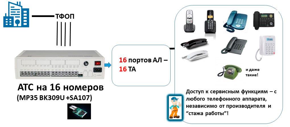 Схема мини АТС на 16 внутренних абонентов в классическом варианте