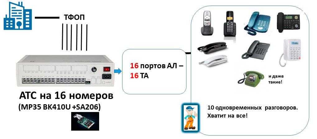 Схема мини АТС 6х16