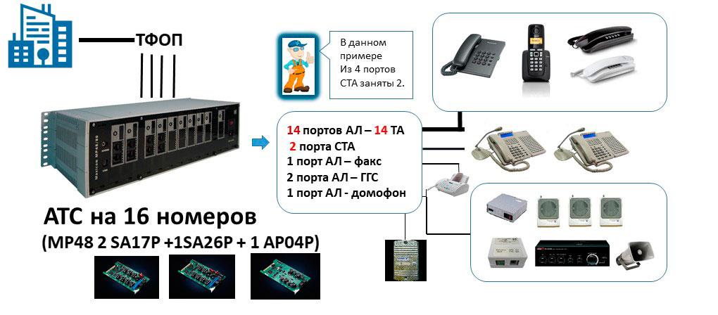 Схема офисной АТС на 16 абонентов с двумя пультами связи