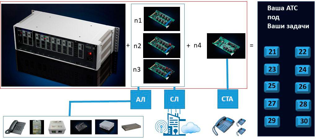 АТС на 20-30 номеров. Схема, иллюстрирующая алгоритм подбора мини АТС или малой УАТС на 21-30 номеров