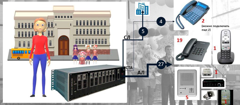 Схема подключения оборудования к малой УАТС на 22 абонента для сельской школы