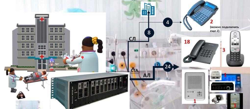 АТС на 20-30 номеров. Схема подключения оборудования к АТС (малой УАТС) для детской поликлиники на 24 абонента