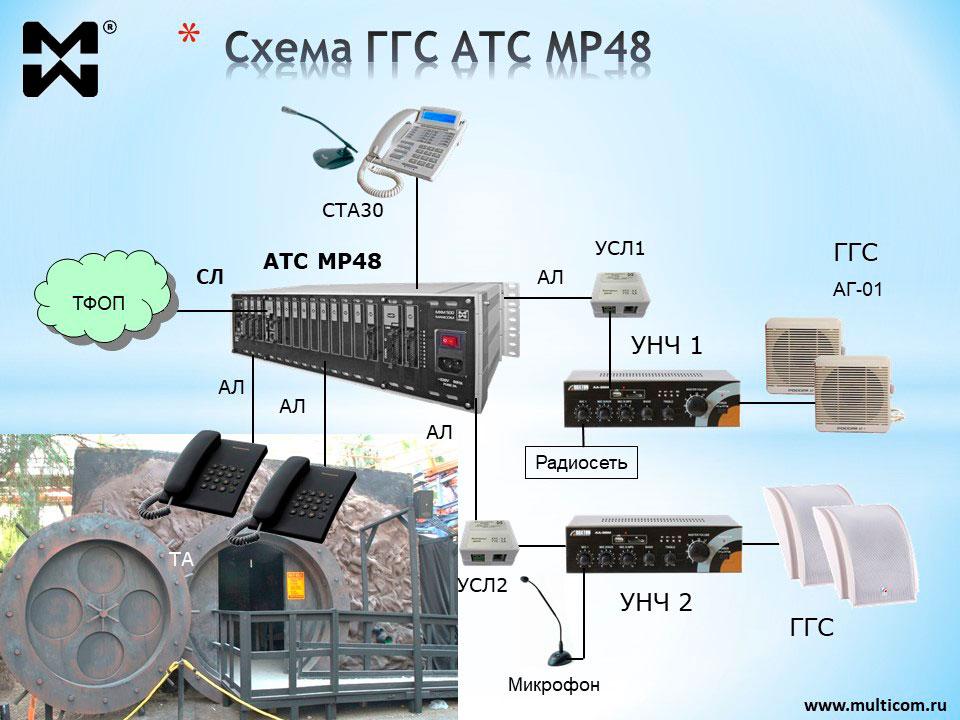 Схема подключения оборудования к АТС на 25 абонентов для убежища гражданской обороны