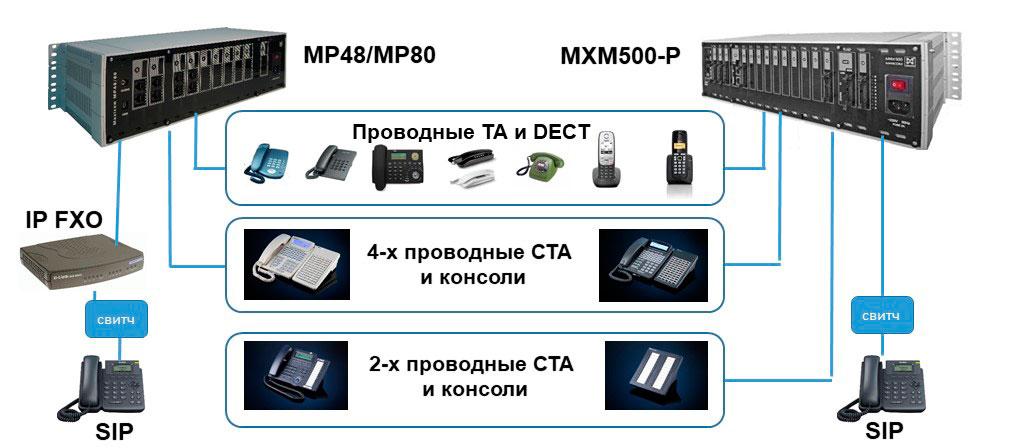 Изображения мини АТС MP48 и MXM500-P, телефонных аппаратов.