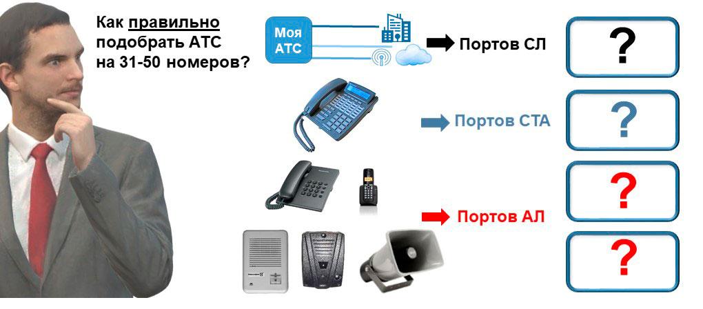 Изображения основных видов оборудования, входящих в состав АТС на 31-50 внутренних абонентов