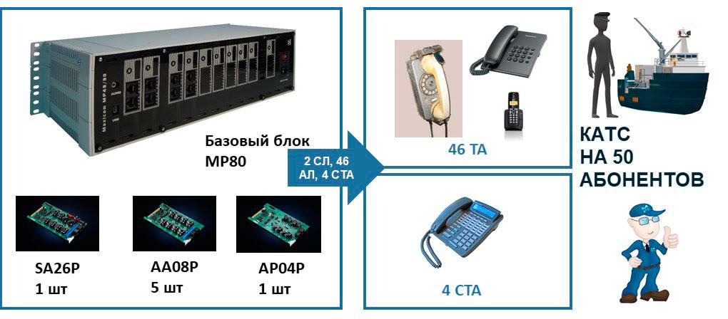 Фото базового блока АТС MP80, плат расширения ь и телефонов