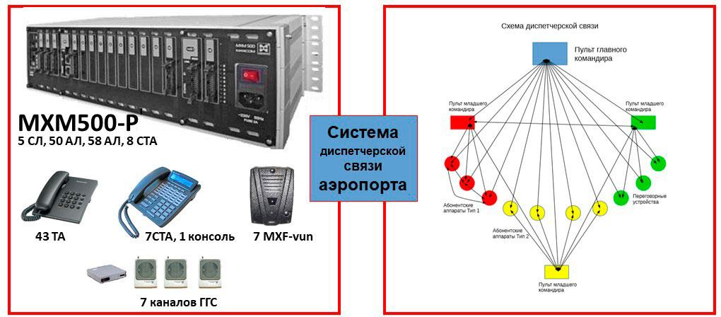 Изображения оборудования для системы диспетчерской связи аэропорта (50 абонентов) и схемы взаимодействия диспетчеров.