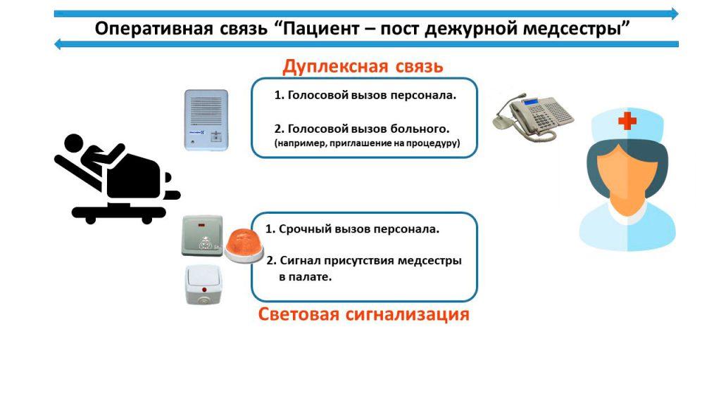 Принципиальная схема каналов связи в системе палатной сигнализации